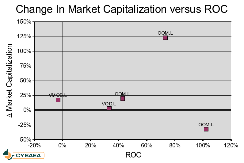 [Change in market capitalization versus Return on Customer]