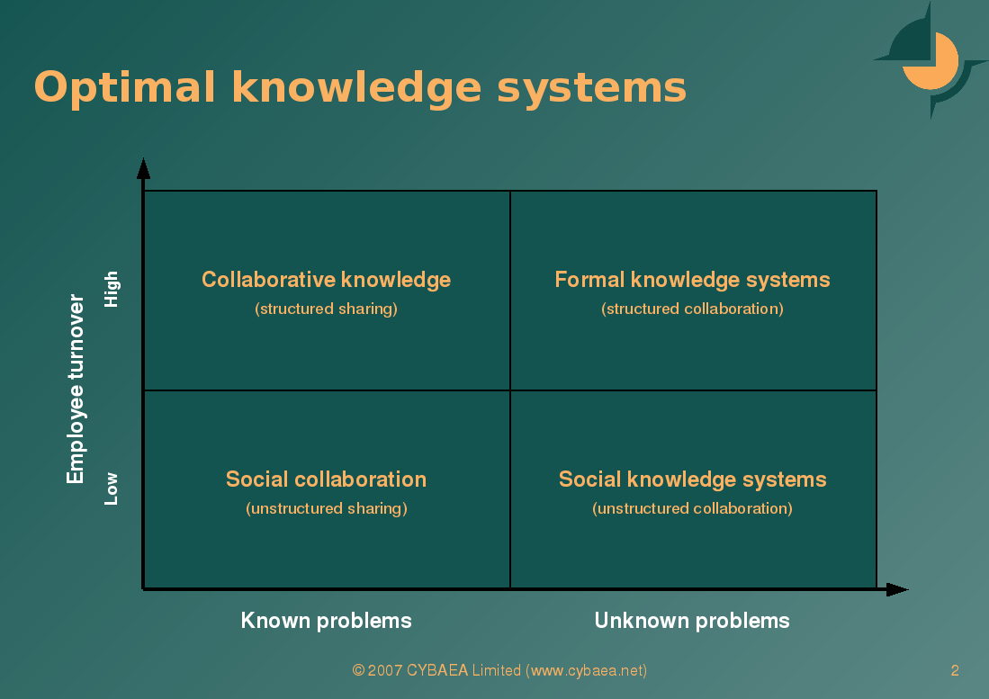 [Optimal knowledge systems]