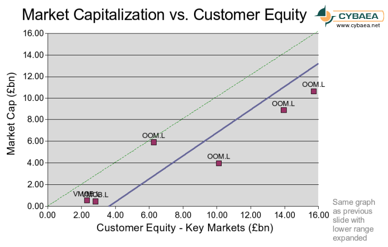[UK Mobiles: Market capitalization versus key markets customer equity - detail]