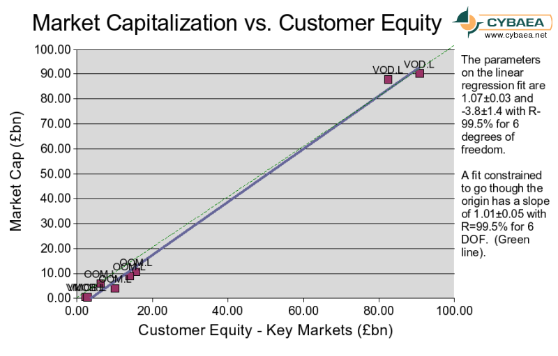 [UK Mobiles: Market capitalization versus key markets customer equity]
