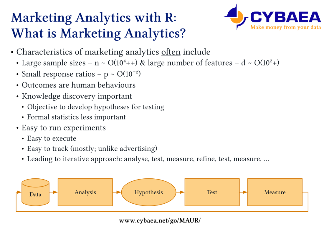 [What is Marketing Analytics slide]