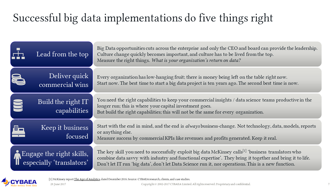 [Successful big data implementations do five things right]