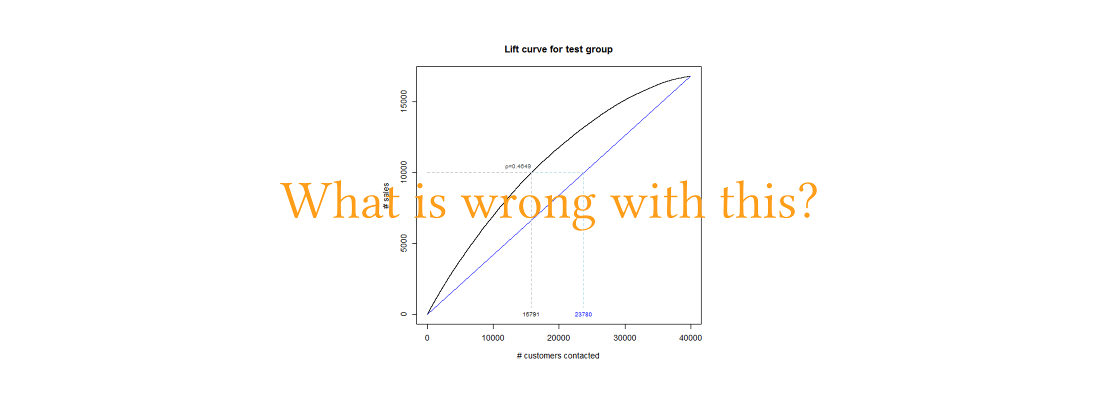 [What is wrong with lift curves]